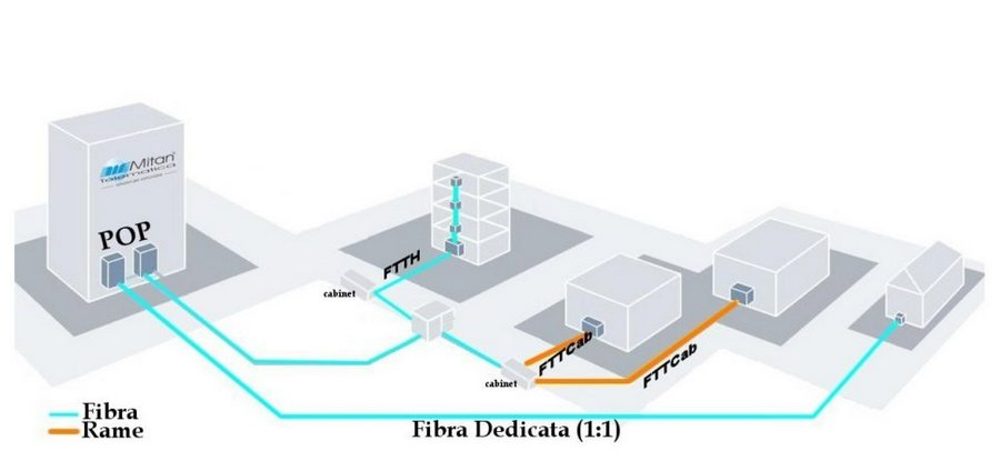 schema POP fibra dedicata